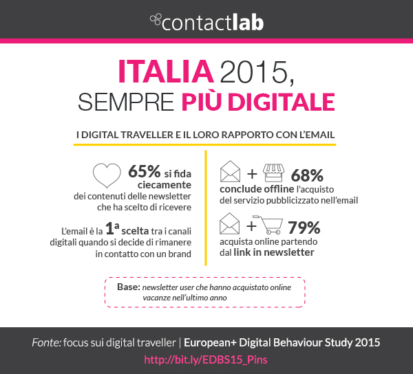 Newsletter Italia Digitale nel 2015