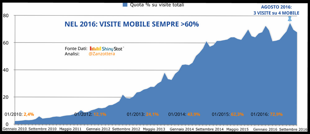 Traffico mobile Search Marketing Connect 2016