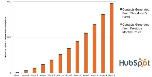 Grafico dei risultati a lungo termine di un blog aziendale