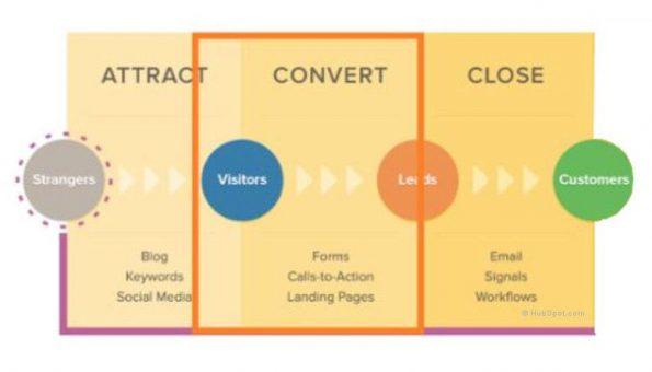 Grafico percorso dal blog ai leads